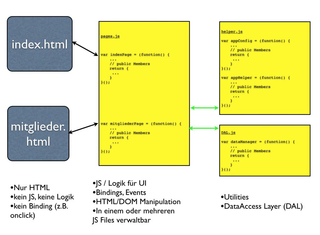 Code Organisation mit Javascript Modulen und Trennung von UI und Nicht-UI Aufgaben