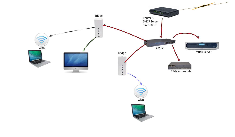 Bestehendes Setup. Alle Geräte sind so konfiguriert, dass der Router und DCHP Server auf 192.168.1.1 zu finden ist. Das neue Cablecom Modem mit 192.168.0.1 lässt sich aber nicht auf 1.1 ändern.