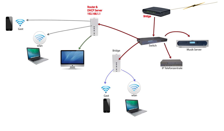 Gastnetzwerk auf alle AirPort Timecapsules aktiviert
